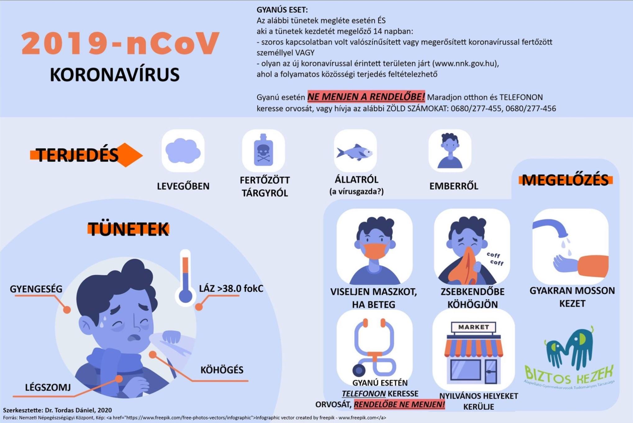 Hasznos információk a koronavírusról