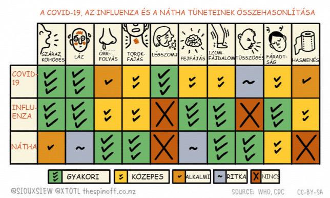 A COVID19, az influenza és a nátha tüneteinek összehasonlítása